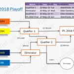 IPL 2018 PlayOff Qualified Teams - Match Schedule Venue Date Fixture